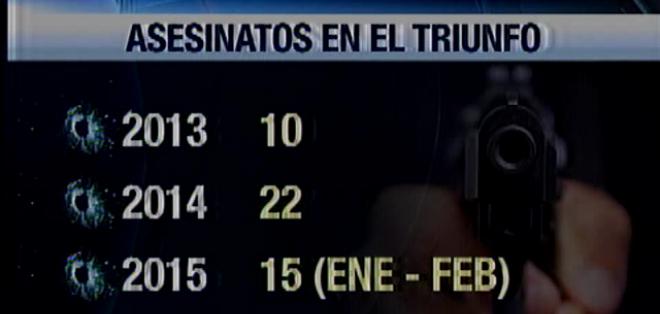 EL TRIUNFO.- En lo que va de 2015 se registran 15 muertes.