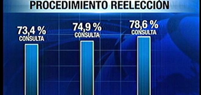 La encuesta tiene un nivel de confianza del 95% y fue realizada a  1.800 personas en 15 ciudades.