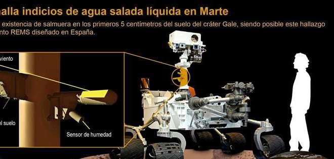 EE.UU.- Aunque hay agua en Marte, las condiciones ambientales de ese planeta impiden la vida. Foto: EFE