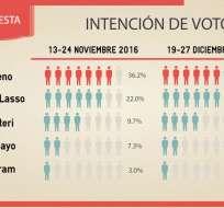 Según Cedatos, la campaña electoral sí influirá en el 47% de indecisos. Foto: API