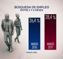 La recesión económica y la baja inversión fueron factores que influenciaron en este fenómeno,según Asociación de Gestión Humana del Ecuador. Foto: Captura.