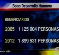 Cerca de 2 millones de personas reciben el Bono de Desarrollo Humano