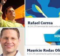 Correa y Rodas irían a segunda vuelta si las elecciones fueran en Facebook