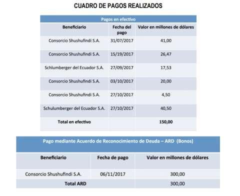 Petroamazonas EP ha pagado 64,70% de deuda con Schlumberger