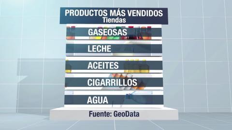 Estudio revela cu les son los productos m s vendidos en ecuador ecuavisa - Articulos mas vendidos ...